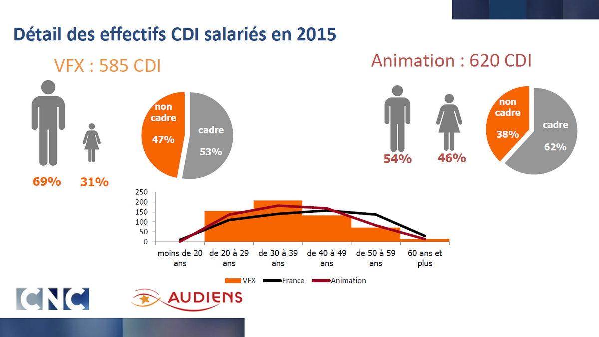 CNC - Audiens
