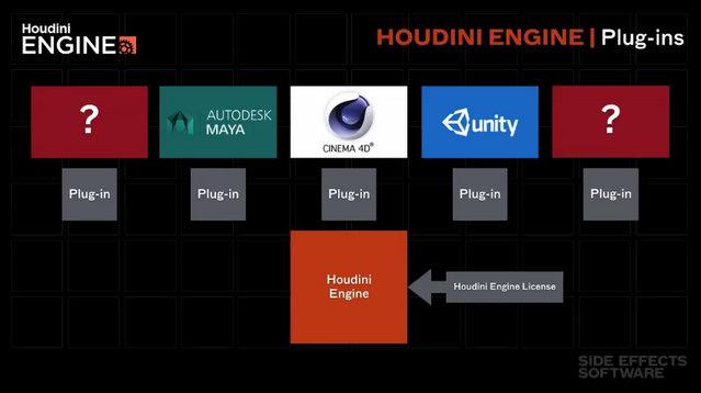 Houdini Engine : plugin Maya cet été, version Cinema4D