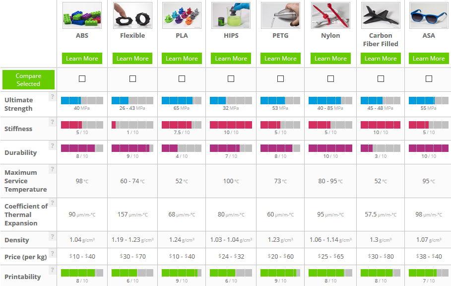 mat riaux filaments d 39 impression 3d un guide gratuit pour s 39 y retrouver. Black Bedroom Furniture Sets. Home Design Ideas