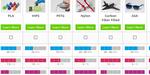 Matériaux, filaments d'impression 3D : un guide gratuit pour s'y retrouver