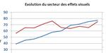 Emploi dans les effets visuels en France : l'étude CNC - Audiens