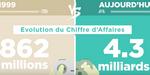 Marché du jeu vidéo en France : le SELL dévoile ses chiffres