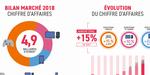 Bilan annuel du SELL : le jeu vidéo en forte croissance en France