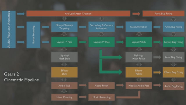 Gears 2 Cinematic Pipeline